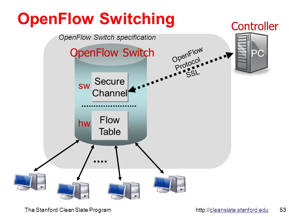 54The Stanford Clean Slate Program http://cleanslate.stanford.edu Flow Table Entry Type 0 OpenFlow Switch Switch Port MAC src MAC dst Eth type VLAN ID IP Src IP Dst IP Prot TCP sport TCP dport RuleActionStats 1.Forward packet to port(s) 2.Encapsulate and forward to controller 3.Drop packet 4.Send to normal processing pipeline + mask Packet + byte counters