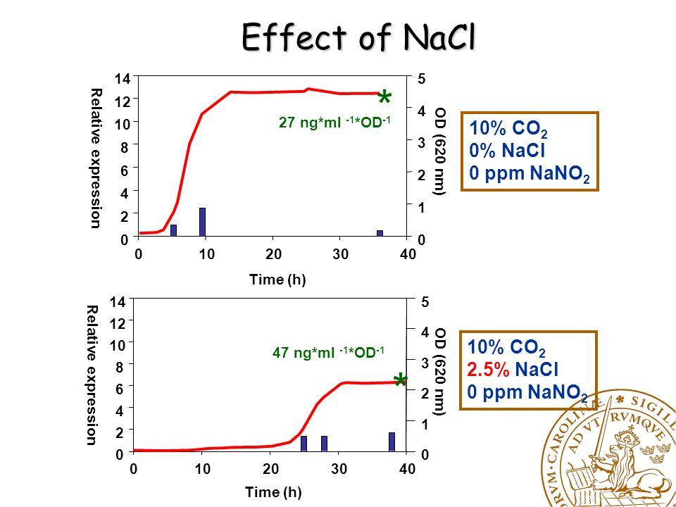 Effect of NaNO 2 10% CO 2 0% NaCl 0 ppm NaNO 2 10% CO 2 0% NaCl 75 ppm NaNO 2 Time (h) 010203040 Relative expression 0 2 4 6 8 10 12 14 OD (620 nm) 0 1 2 3 4 5 Time (h) 0102030405060 Relative expression 0 2 4 6 8 10 12 14 OD (620 nm) 0 1 2 3 4 5 27 ng*ml -1 *OD -1 * 30 ng*ml -1 *OD -1 *