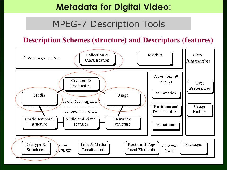 Metadata for Digital Video: Start: 00:02:00;1 End: 00:07;32;7 Segment Title: introductory movement Start: 00:07:33;1 End: 01;02;53;2 Segment Title: Main Theme Start: 01:07:03;1 End: 01:33;6 Segment Title: Oboe Solo MPEG-7 - Metadata synched to media.