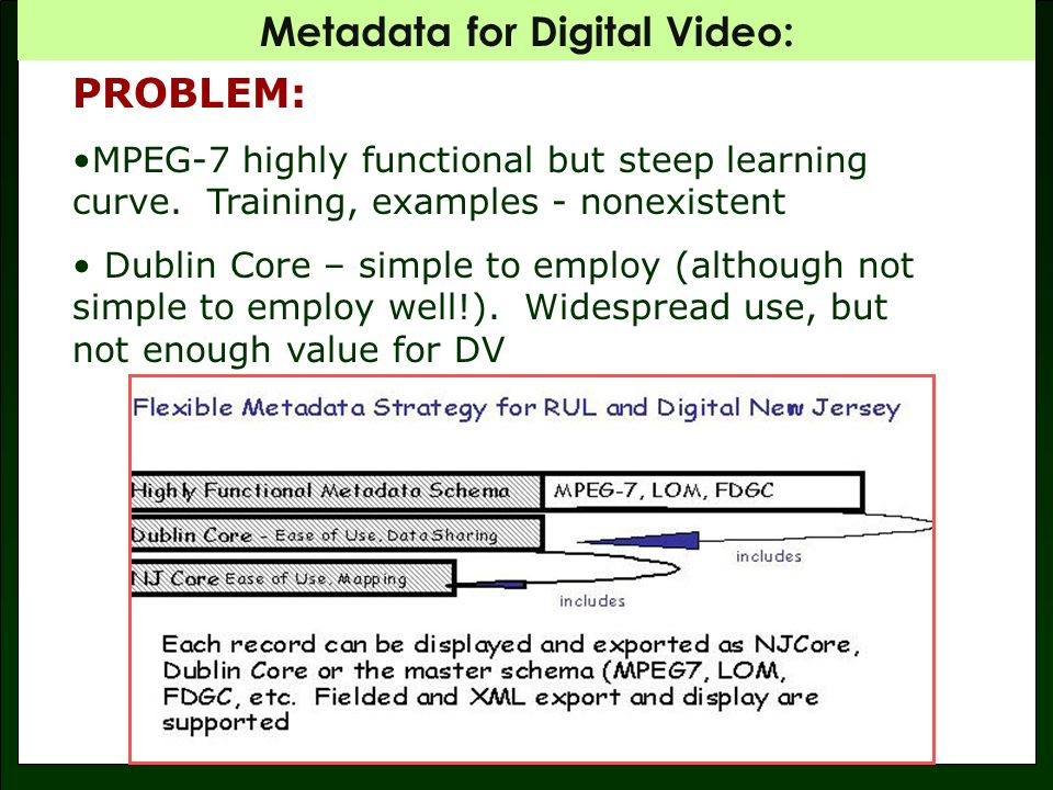 Metadata for Digital Video: The Structure of Information (IFLA) Work Expression Distinct intellectual or artistic creation Intellectual or artistic realization of a work (interpretation) Manifestation Item Unique physical instance of a manifestation.