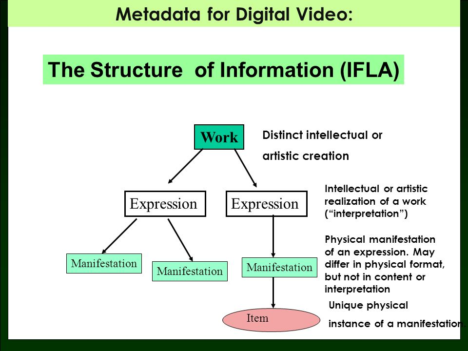 Metadata for Digital Video: Intellectual / artistic content Physical recording of content Single physical representation of a recording ABSTRACTIONABSTRACTION GONE WITH THE WIND Interpretation NovelMovieScript WORK EXPRESSION MANIFESTATION Paper PDF HTML 70 MM Film 35 MM Film DVD MPEG2 Copy in Blockbuster, Atlanta, GA 24 Reels of film, MGM Archive ITEM