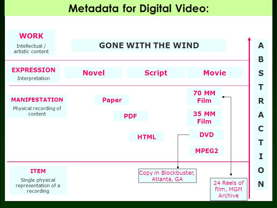 Metadata for Digital Video: Dublin Core vs.