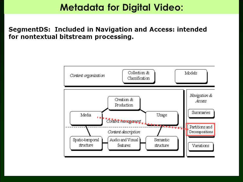 Metadata for Digital Video: FORMAT: Part of the complex mapping doc!