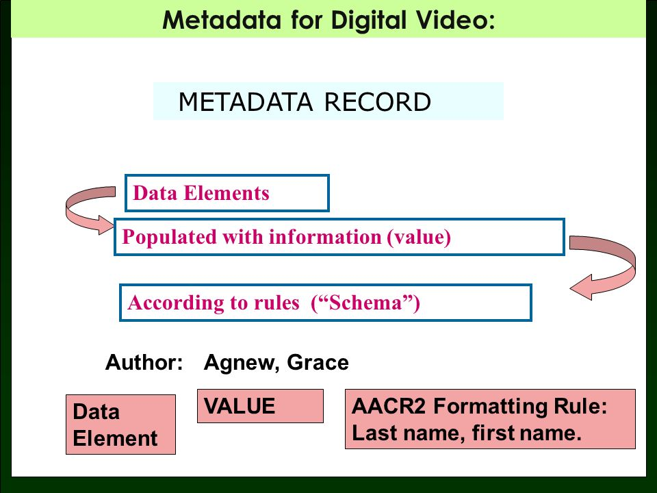 Metadata for Digital Video: SCHEMA VS.