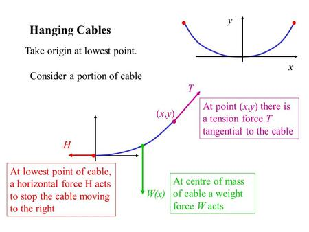 Hanging Cables Consider a portion of cable At lowest point of cable, a horizontal force H acts to stop the cable moving to the right H W(x) At centre of.