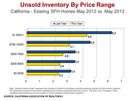 Unsold Inventory By Price Range California - Existing SFH Homes May 2012 vs. May 2013 SOURCE: CALIFORNIA ASSOCIATION OF REALTORS® Note: Unsold Inventory.