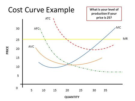 MR Cost Curve Example 5 10 15 20 25 30 5101520253035 0 MC ATC AFC AVC What is your level of production if your price is 25? PRICE QUANTITY.