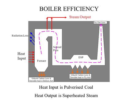 Heat Input Radiation Loss Steam Output BOILER EFFICIENCY Heat Input is Pulverised Coal Heat Output is Superheated Steam Furnace Second Pass ESP.