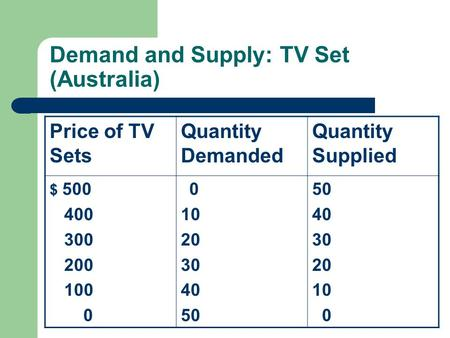 Demand and Supply: TV Set (Australia)
