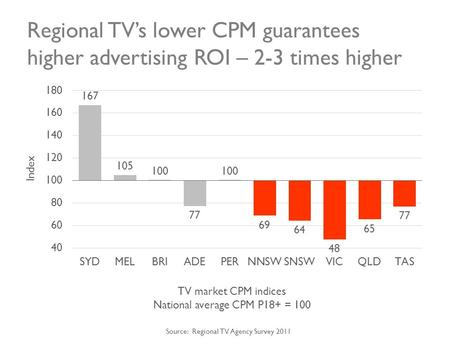 Regional TVs lower CPM guarantees higher advertising ROI – 2-3 times higher Index TV market CPM indices National average CPM P18+ = 100 Source: Regional.