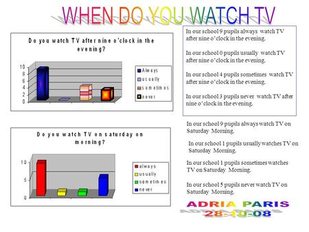 In our school 9 pupils always watch TV after nine oclock in the evening. In our school 0 pupils usually watch TV after nine oclock in the evening. In our.