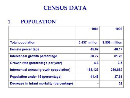 CENSUS DATA 1.POPULATION 19811998 Total population5.437 million9.856 million Female percentage45.6746.17 Intercensal growth percentage50.7781.25 Growth.