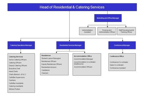 Head of Residential & Catering Services