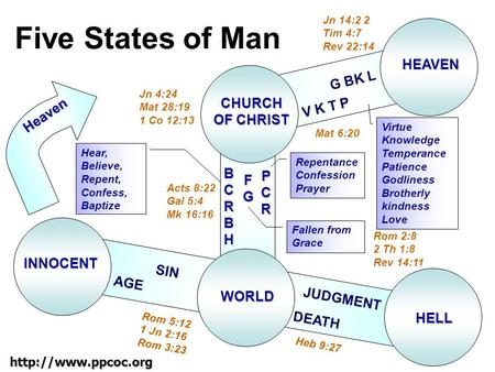 Five States of Man INNOCENT CHURCH OF CHRIST WORLD HELL HEAVEN V K T P G BK L BCRBHBCRBHBCRBHBCRBH FGFGFGFG PCRPCRPCRPCR AGE SIN DEATH.