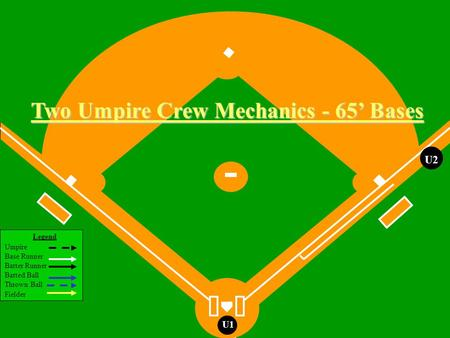 Legend Umpire Base Runner Batter Runner Batted Ball Thrown Ball Fielder U1 U2 Two Umpire Crew Mechanics - 65 Bases.