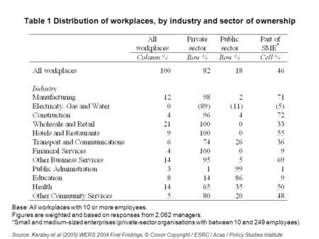 Table 1 Distribution of workplaces, by industry and sector of ownership Base: All workplaces with 10 or more employees. Figures are weighted and based.