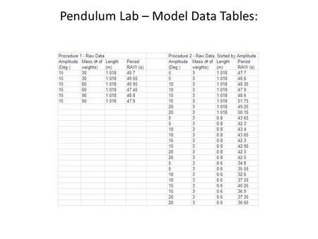 Pendulum Lab – Model Data Tables: