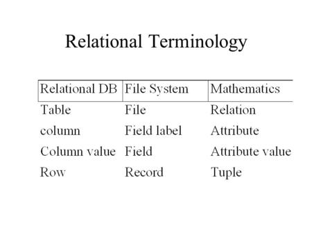 Relational Terminology. Normalization A method where data items are grouped together to better accommodate business changes Provides a method for representing.