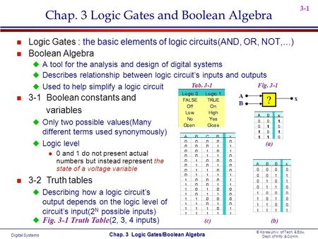 Digital Systems © Korea Univ. of Tech. & Edu. Dept. of Info. & Comm. Chap. 3 Logic Gates/Boolean Algebra 3-1 Chap. 3 Logic Gates and Boolean Algebra n.