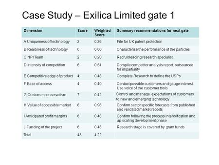 DimensionScoreWeighted Score Summary recommendations for next gate A Uniqueness of technology20.26File for UK patent protection B Readiness of technology00.00Characterise.
