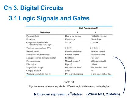 Ch 3. Digital Circuits 3.1 Logic Signals and Gates (When N=1, 2 states)