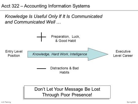 A.S. FlemingSpring 2006 Acct 322 – Accounting Information Systems Dont Let Your Message Be Lost Through Poor Presence! Knowledge Is Useful Only If It Is.