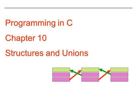 Programming in C Chapter 10 Structures and Unions.
