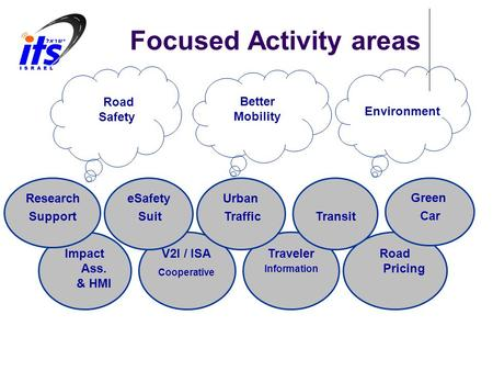 Focused Activity areas Better Mobility Road Safety Environment Impact Ass. & HMI Traveler Information Road Pricing V2I / ISA Cooperative Green Car Transit.