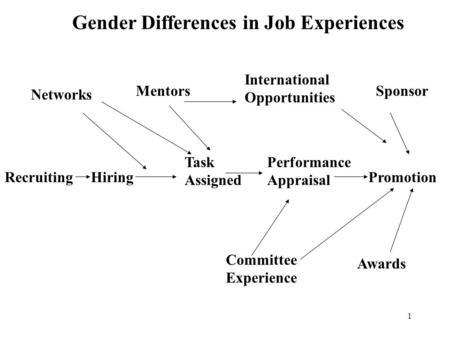 1 RecruitingHiring Task Assigned Performance Appraisal Promotion Networks Mentors International Opportunities Sponsor Awards Committee Experience Gender.