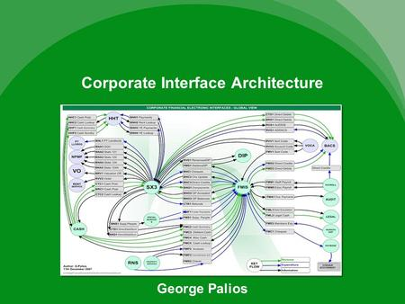 Corporate Interface Architecture George Palios. Contents Outlines the activities undertaken to enhance the quality of service of the Corporate interfacing.