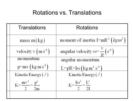 Rotations vs. Translations Translations Rotations.
