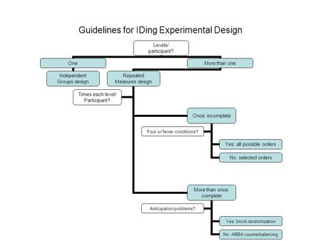 Guidelines for IDing Experimental Design Levels/ participant? One Independent Groups design More than one Repeated Measures design Once: incomplete Yes: