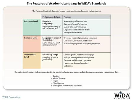 WIDA Consortium. Variations of Language Adapted from Zwiers (2008)