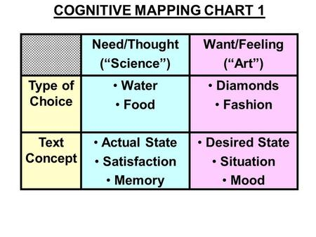 Need/Thought (Science) Want/Feeling (Art) Type of Choice Water Food Diamonds Fashion Text Concept Actual State Satisfaction Memory Desired State Situation.