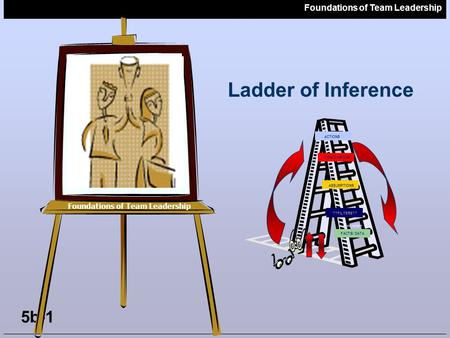 Foundations of Team Leadership 5b-1 Foundations of Team Leadership Ladder of Inference CONCLUSIONS ASSUMPTIONS ??FILTERS?? FACTS/ DATA ??FILTERS?? ACTIONS.