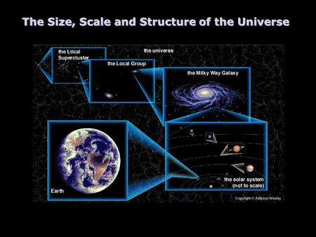 The Size, Scale and Structure of the Universe Image courtesy of The Cosmic Perspective by Bennett, Donahue, Schneider, & Voit; Addison Wesley, 2002.