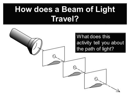 How does a Beam of Light Travel? What does this activity tell you about the path of light?