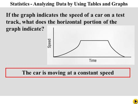 Math Pacing Statistics - Analyzing Data by Using Tables and Graphs If the graph indicates the speed of a car on a test track, what does the horizontal.