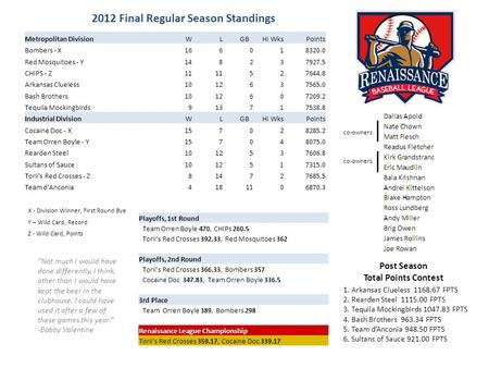 2012 Final Regular Season Standings Playoffs, 1st Round Team Orren Boyle 470, CHIPs 260.5 Toriis Red Crosses 392.33, Red Mosquitoes 362 Playoffs, 2nd Round.