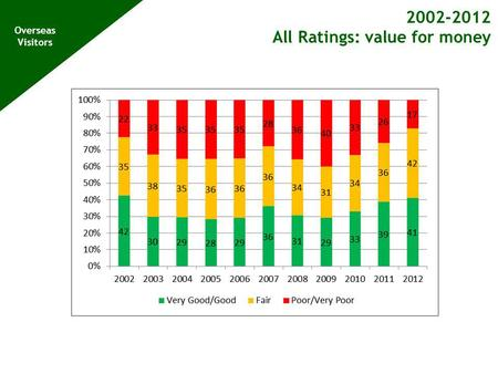 2002-2012 All Ratings: value for money Overseas Visitors.
