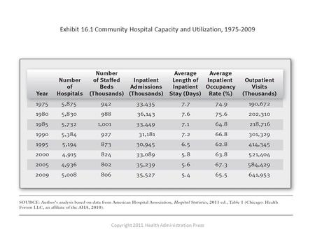 Exhibit 16.1 Community Hospital Capacity and Utilization, 1975-2009 Copyright 2011 Health Administration Press.