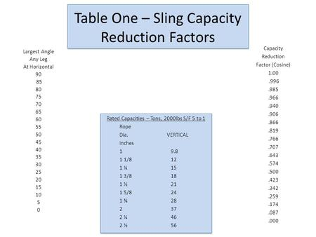 Table One – Sling Capacity Reduction Factors Largest Angle Any Leg At Horizontal 90 85 80 75 70 65 60 55 50 45 40 35 30 25 20 15 10 5 0 Capacity Reduction.