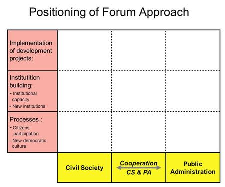 Positioning of Forum Approach Implementation of development projects: Institutition building: - Institutional capacity - New institutions Processes : -