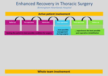 Enhanced Recovery in Thoracic Surgery Referral Managing pre- existing medical conditions Informed decision making Pre-operative Health & risk assessment.