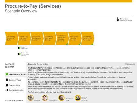 ©© 2012 SAP AG. All rights reserved. Procure-to-Pay (Services) Scenario Overview Processing Shopping Carts Processing Purchase Requests Processing Purchase.