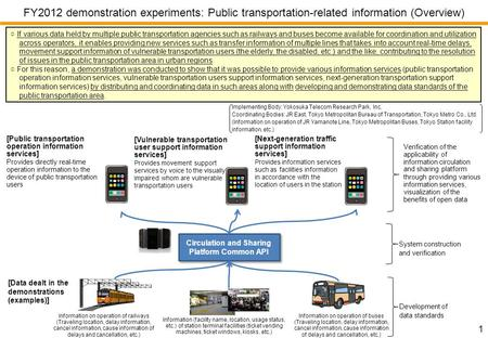 Circulation and Sharing Platform Common API [Public transportation operation information services] Provides directly real-time operation information to.