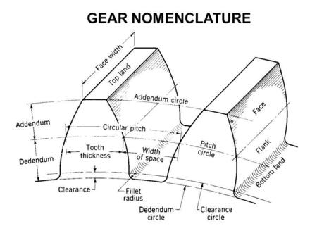 GEAR NOMENCLATURE. Pitch circle is a theoretical circle upon which all calculations are based. Pitch circles of mating gears are tangent to each other.