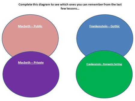 Macbeth – Public Macbeth – Private Frankenstein – Gothic Frankenstein – Romantic Setting Complete this diagram to see which ones you can remember from.