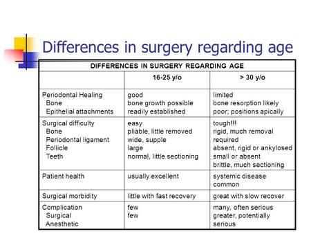 Differences in surgery regarding age DIFFERENCES IN SURGERY REGARDING AGE 16-25 y/o> 30 y/o Periodontal Healing Bone Epithelial attachments good bone growth.