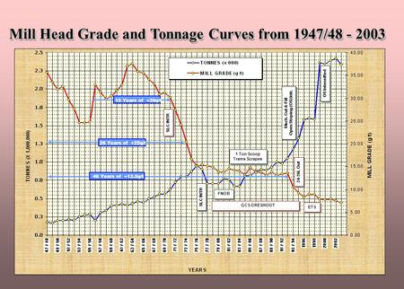 Mill Head Grade and Tonnage Curves from 1947/48 - 2003 26 Years of +25g/t 46 Years of +12.5g/t 1 Ton Scoop Trams Scrapes 1 Ton Scoop Trams Scrapes Mech.